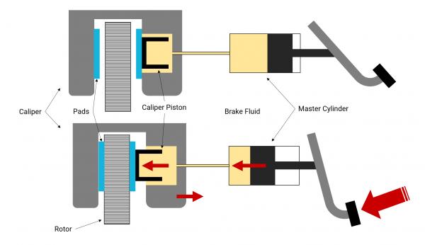 Brake System Schematic